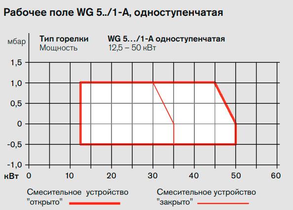 Рабочее поле горелка WG 5