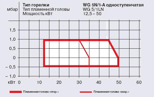 газовая горелка Weishaupt wg5 вайсхаупт рабочее поле
